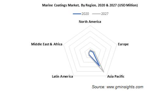 Marine Coatings Market by Region