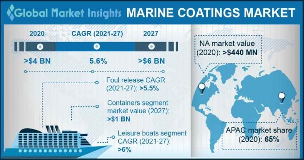 Marine Coatings Market Outlook