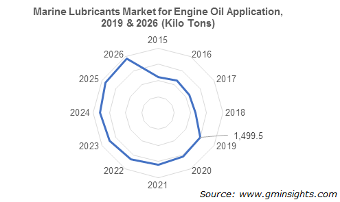 Marine Lubricants Market for Engine Oil Application