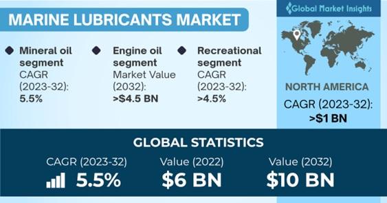 Marine lubricants market Outlook