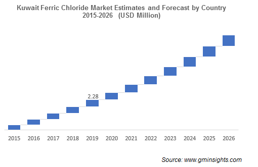 MEA Ferric Chloride Market by Country