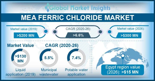 MEA Ferric Chloride Market Overview