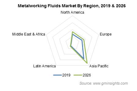 Metalworking Fluids Market by Region