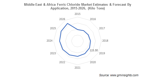 Middle East & Africa Ferric Chloride Market by Application