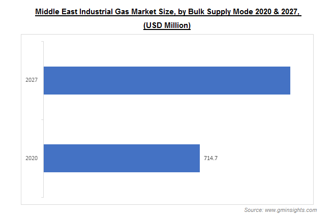 Middle East Industrial Gas Market by Bulk Supply Mode