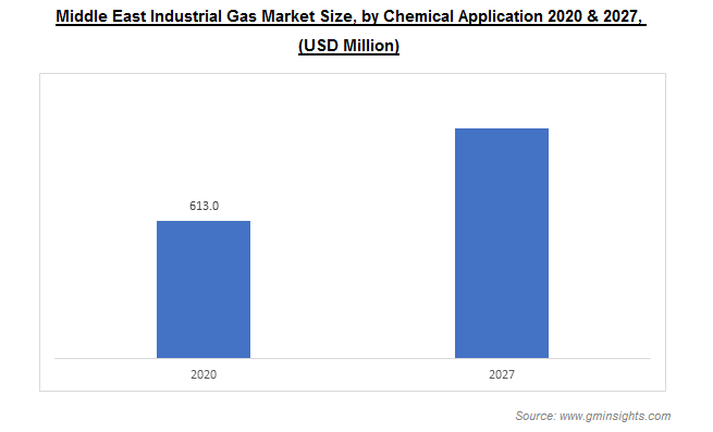 Middle East Industrial Gas Market by Chemical Application