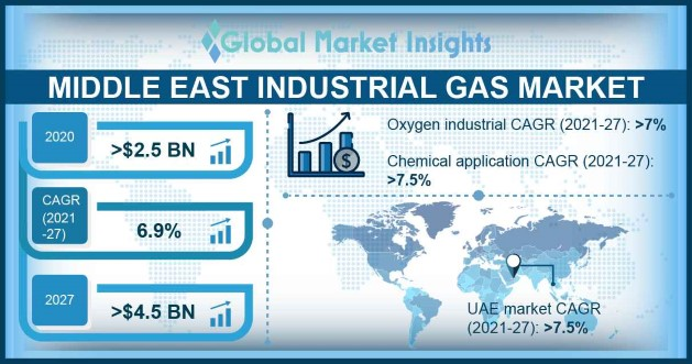 Middle East Industrial Gas Market