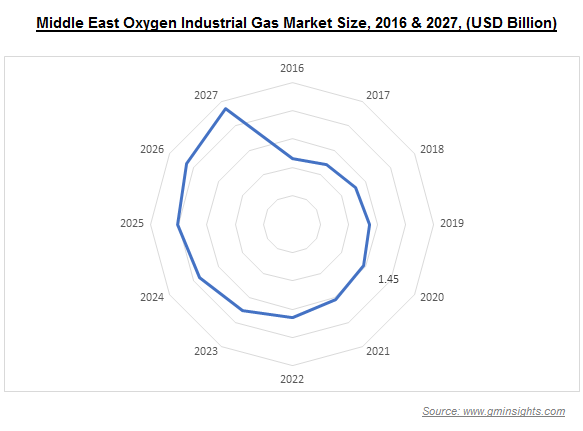 Middle East Industrial Gas Market by Type