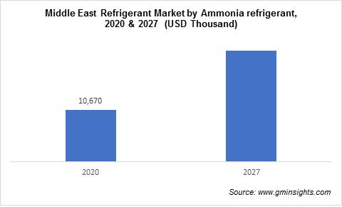 Middle East Refrigerants Market by Ammonia Refrigerant