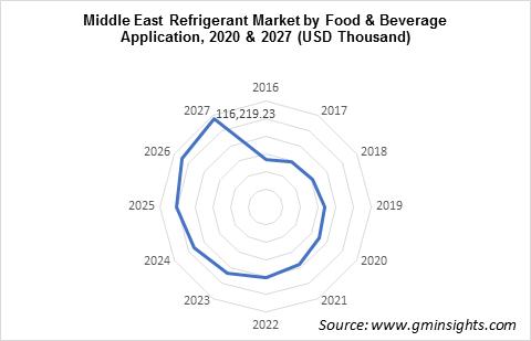 Middle East Refrigerants Market by Food & Beverage Application