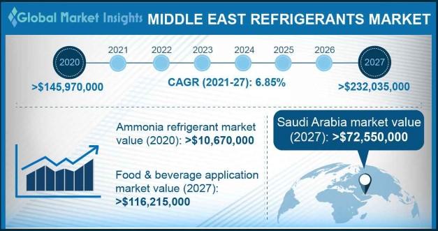Middle East Refrigerants Market Outlook