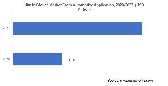 Nitrile Gloves Market from Automotive Application
