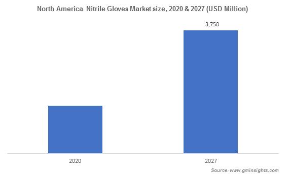 Nitrile Gloves Market by Region