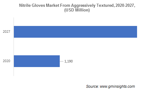 Nitrile Gloves Market from Aggressively Textured
