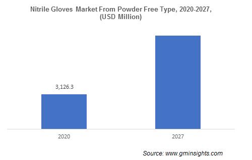 Nitrile Gloves Market from Powder Free Type