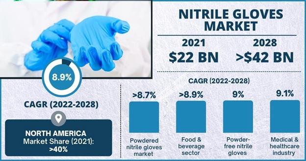 Nitrile Gloves Market Outlook