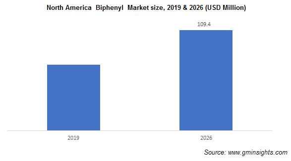 Biphenyl Market by Region