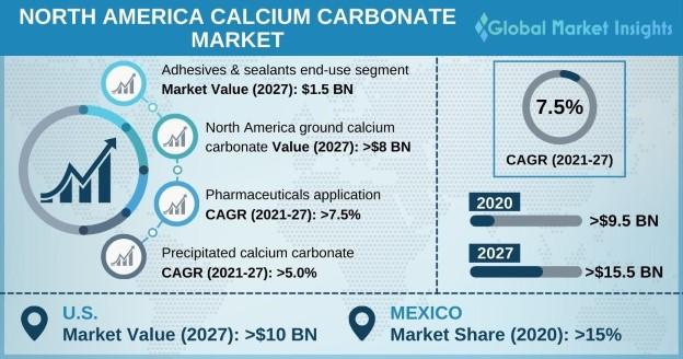 North America Calcium Carbonate Market Outlook
