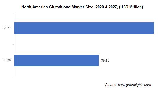 Glutathione Market by Region