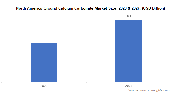North America Ground Calcium Carbonate Market