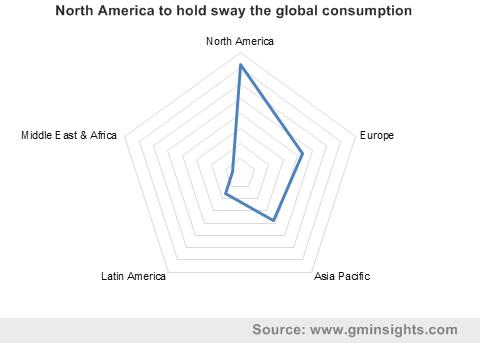 graphene market by region