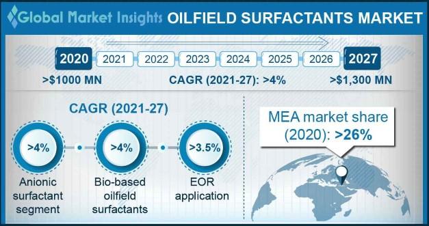 Oilfield Surfactants Market Outlook