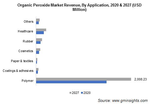 Organic Peroxide Market by Application