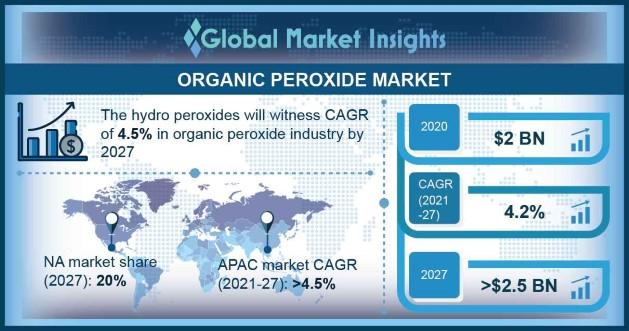 Organic Peroxide Market Outlook