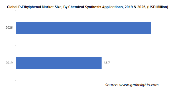 P-Ethylphenol Market by Applications
