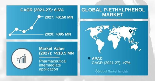 P-Ethylphenol Market Outlook