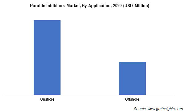Paraffin Inhibitors Market by Application