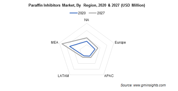 Paraffin Inhibitors Market by Region