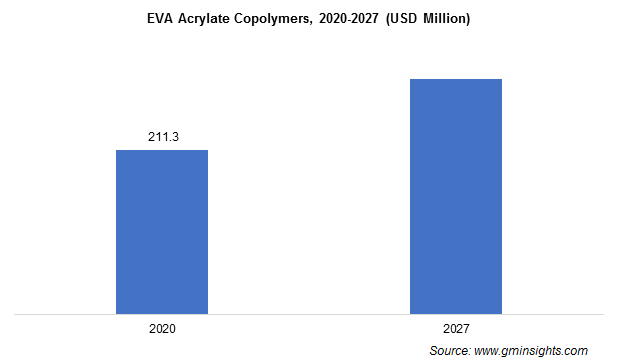 Paraffin Inhibitors Market from EVA acrylate copolymers