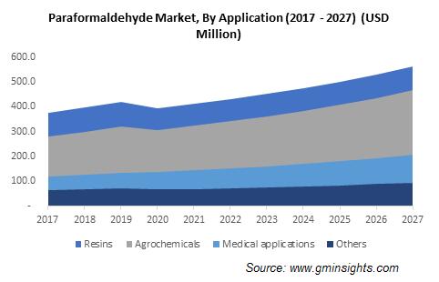 Paraformaldehyde Market by Application