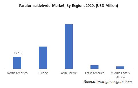 Paraformaldehyde Market by Region