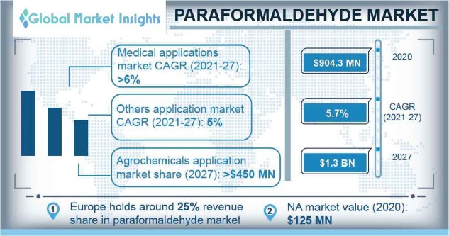 Paraformaldehyde Market Outlook