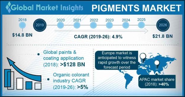 Pigments Market Outlook