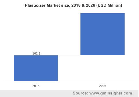 Sebacic Acid Market from Plasticizers Application