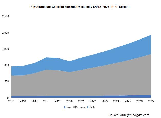 Poly Aluminum Chloride Market by Basicity