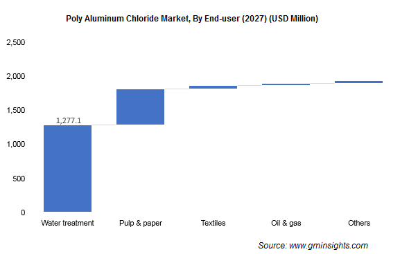 Poly Aluminum Chloride Market by End User