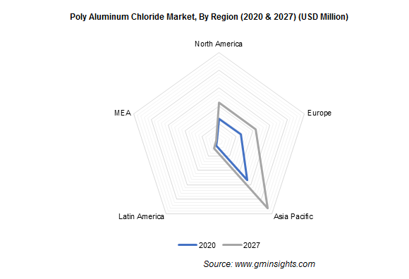 Poly Aluminum Chloride Market by Region