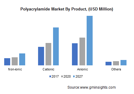 Polyacrylamide Market by Product