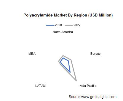Polyacrylamide Market by Region