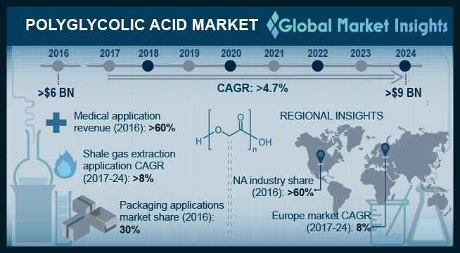 Polyglycolic Acid Market Outlook