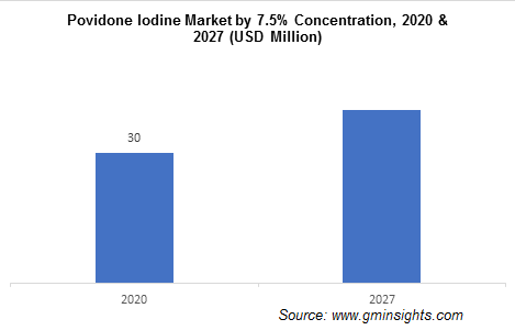 Povidone Iodine Market by 7.5 % Concentration