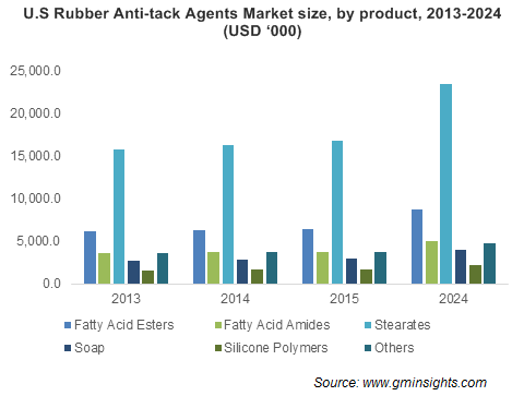 Rubber Anti-tack Agents Market by Product