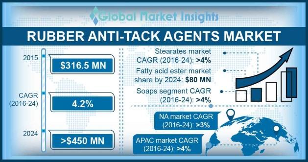 Rubber Anti-tack Agents Market Overview