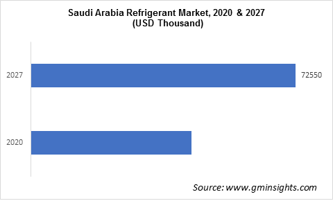 Saudi Arabia Refrigerants Market