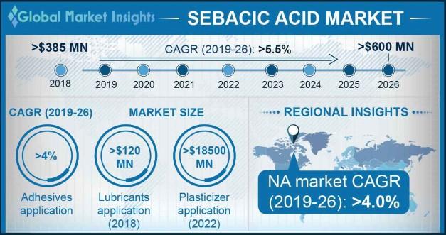 Sebacic Acid Market Outlook