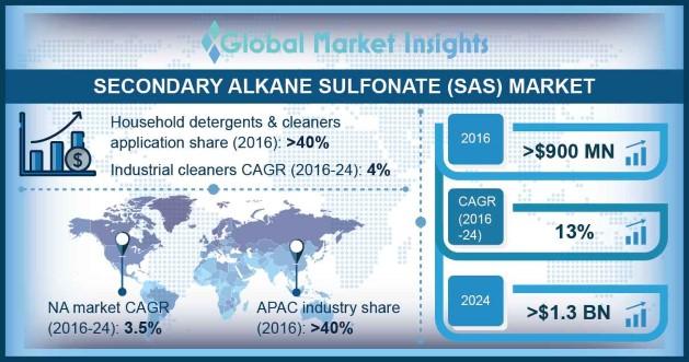 Secondary Alkane Sulfonate Market Outlook
